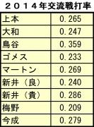 2014年交流戦打率