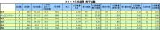 2014年交流戦投手成績