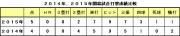 2014年2015年開幕試合打撃成績比較