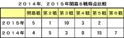 2,014年2015年開幕3連戦得点比較