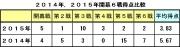 2014年2015年開幕6戦得点比較