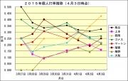 2015年個人打率推移4月3日時点