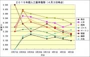 2015年個人三振率推移4月3日時点