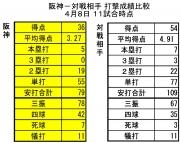 阪神-対戦相手打撃成績比較4月8日時点