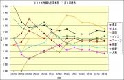 2015年個人打率推移4月8日時点
