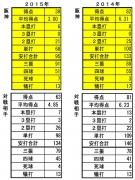 2014年2015年チーム打撃成績比較
