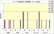 2015年対戦相手別_点差別勝敗(4月18日時点)