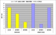 2015年先制点と勝利敗戦の関係4月22日時点
