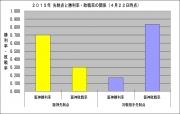 2015年先制点と勝利率敗戦率の関係4月22日時点