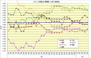 2015年個人打率推移5月5日時点