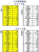 2015年2014年打撃成績比較