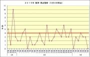 2015年阪神得点推移5月9日時点