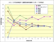 2015年先発投手防御率推移5月17日時点