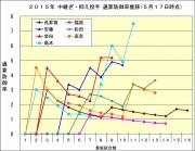 2015年中継ぎ抑え投手防御率推移5月17日時点