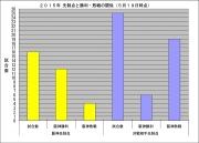 2015年先制点と勝利敗戦の関係5月19日時点