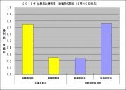 2015年先制点と勝利率敗戦率の関係5月19日時点