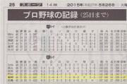 朝日新聞20150526_セパ順位表