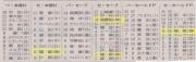 朝日新聞20150526_セパ本塁打セーブホールド上位10位