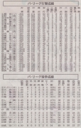 朝日新聞20150526_パ打撃投手成績