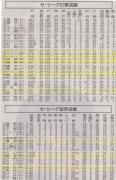 朝日新聞20150526_セ打撃投手成績