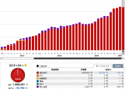 2015年 3月10日 グラフ