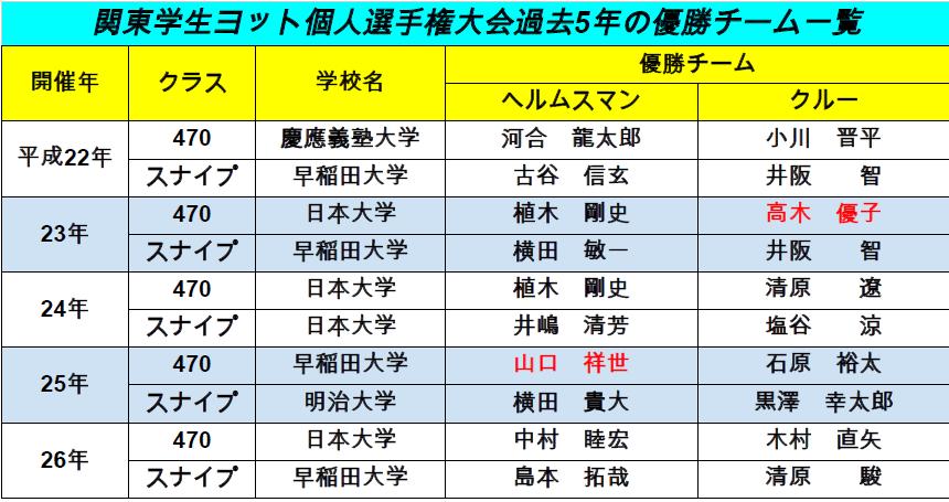 関東学生ヨット個人選手権過去5年の優勝チーム一覧