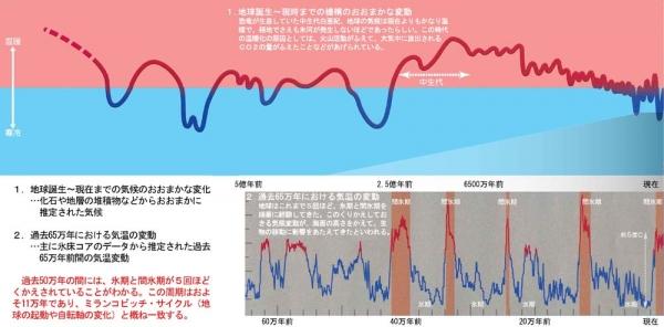 気候変動(成果01Blog)