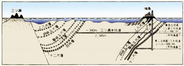 軍艦島坑道