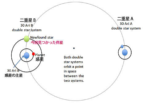四つの太陽を持つ惑星