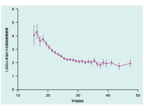 BMIと認知症リスクの関係