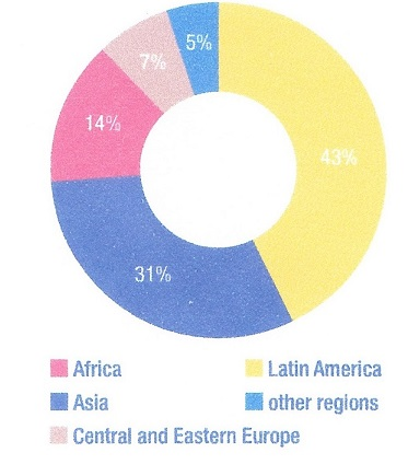 Funding by Region 2014Q4R1
