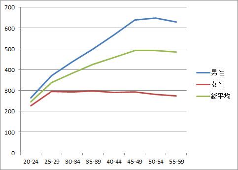 年齢別男女別の平均年収 給与