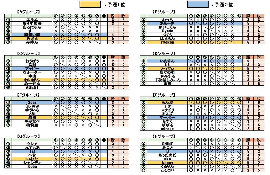 予選グループ&対戦結果
