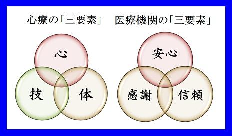 心療と施設の「三要素」blue