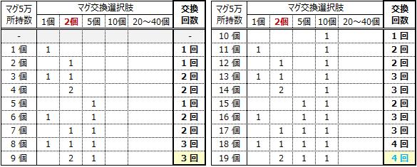 マグ交換シミュ2