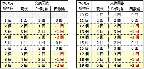 マグ交換シミュ3