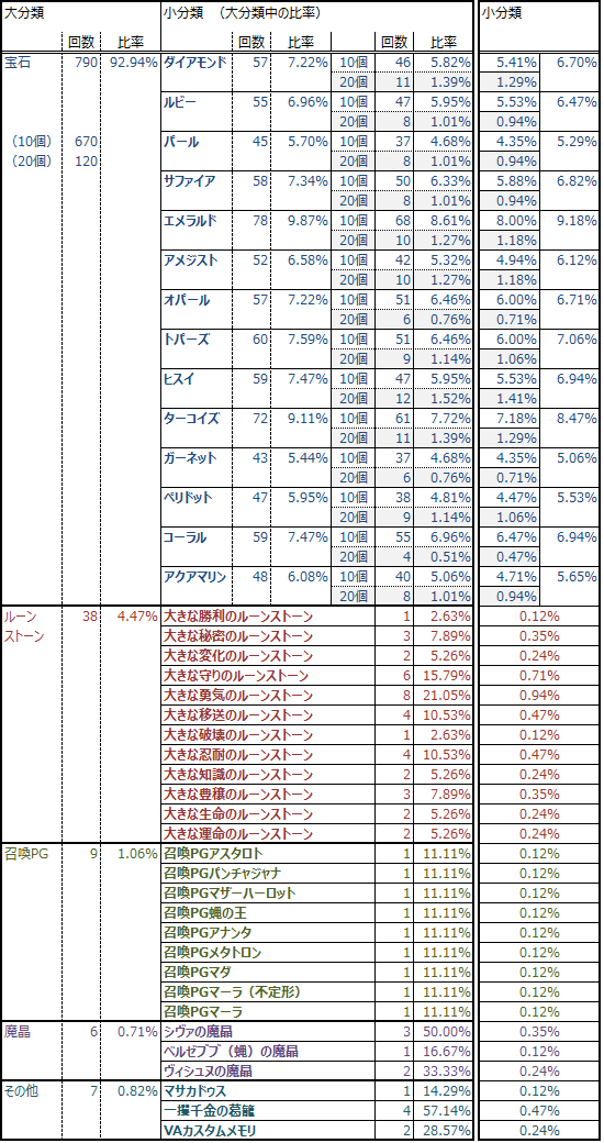 シクレレアクレ結果詳細