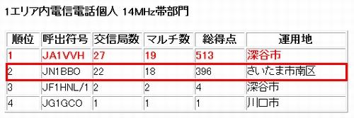 15_ALL JA1コンテスト結果
