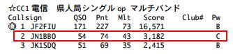 15_オール三重33コンテスト結果