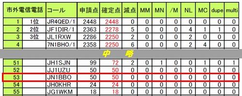 15_オール横浜コンテスト結果