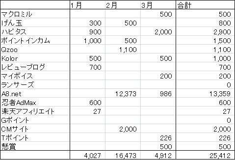 お小遣い稼ぎ収入2015年1月~3月