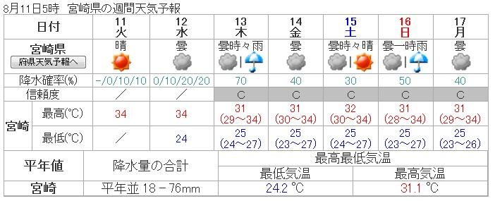 天気予報1