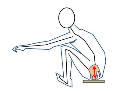 ③骨盤垂直か、やや前傾