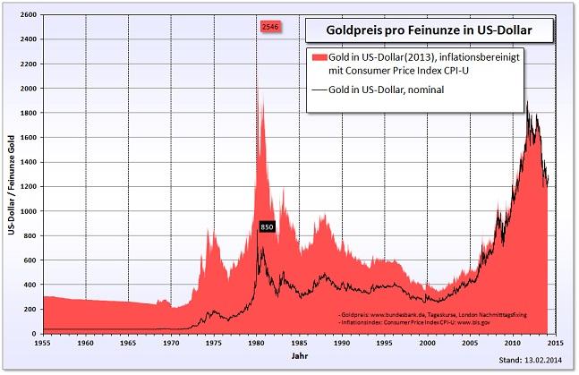 USドル表示の価格推移