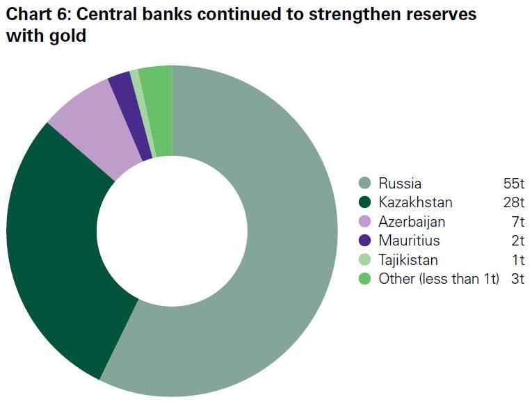ロシア中銀の金購入量