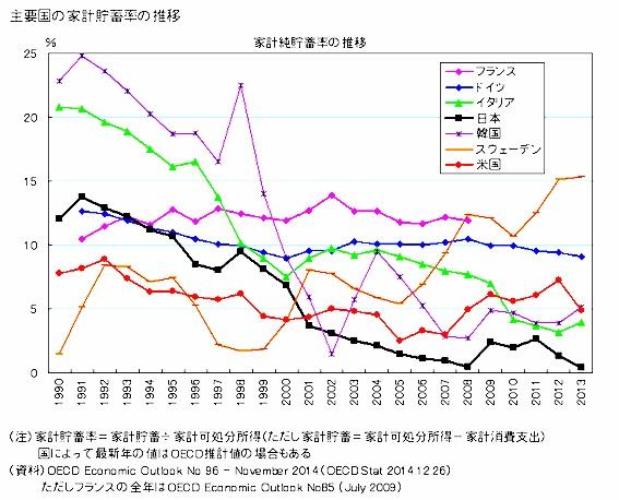 日本が貯蓄大国というのは過去の話
