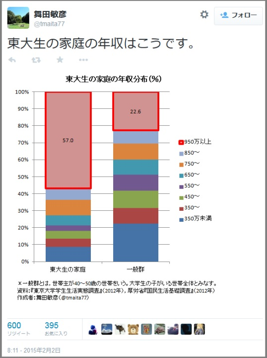 東大生を輩出した家庭と一般家庭の年収