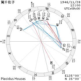 chart_筧千佐子