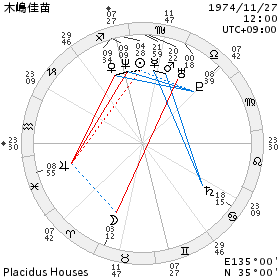 chart_木嶋佳苗