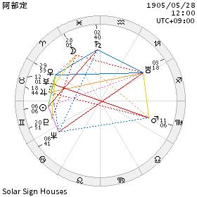 chart_阿部定